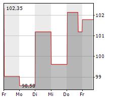 TEXAS ROADHOUSE INC Chart 1 Jahr