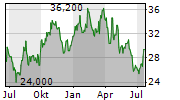 TEXTAINER GROUP HOLDINGS LIMITED Chart 1 Jahr