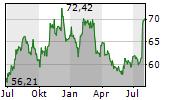 TEXTRON INC Chart 1 Jahr