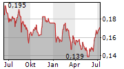 TEXWINCA HOLDINGS LTD Chart 1 Jahr