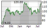 TFI INTERNATIONAL INC Chart 1 Jahr