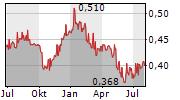THAI BEVERAGE PCL Chart 1 Jahr