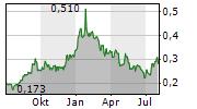 THAICOM PCL NVDR Chart 1 Jahr
