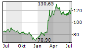 THALES SA Chart 1 Jahr