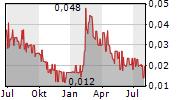 THC BIOMED INTL LTD Chart 1 Jahr