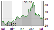 THE ANDERSONS INC Chart 1 Jahr