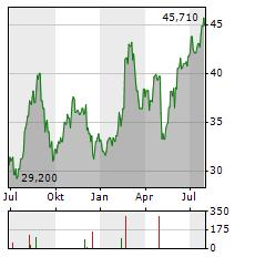 THE ANDERSONS Aktie Chart 1 Jahr
