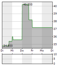 THE ANDERSONS Aktie 5-Tage-Chart
