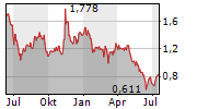 THE BLOCKCHAIN GROUP SA Chart 1 Jahr