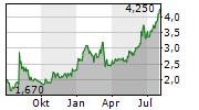 THE DUST SA Chart 1 Jahr