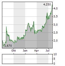 THE DUST Aktie Chart 1 Jahr