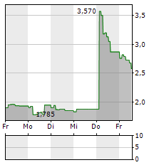 THE DUST Aktie 1-Woche-Intraday-Chart