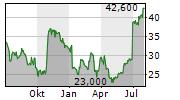 THE GREENBRIER COMPANIES INC Chart 1 Jahr
