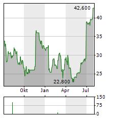 GREENBRIER Aktie Chart 1 Jahr