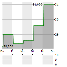 GREENBRIER Aktie 5-Tage-Chart