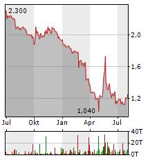 THE GROUNDS REAL ESTATE DEVELOPMENT Aktie Chart 1 Jahr