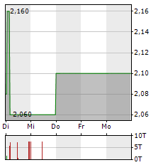 THE GROUNDS REAL ESTATE DEVELOPMENT Aktie 5-Tage-Chart