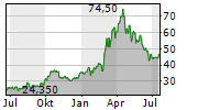 THE MOSAIC COMPANY Chart 1 Jahr