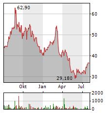 THE MOSAIC Aktie Chart 1 Jahr