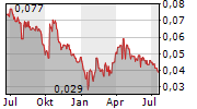 THE PLACE HOLDINGS LIMITED Chart 1 Jahr