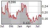 THERALASE TECHNOLOGIES INC Chart 1 Jahr