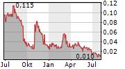 THERMA BRIGHT INC Chart 1 Jahr