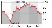 THERMADOR GROUPE SA Chart 1 Jahr