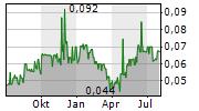 THERMAL ENERGY INTERNATIONAL INC Chart 1 Jahr