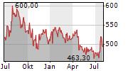 THERMO FISHER SCIENTIFIC INC Chart 1 Jahr