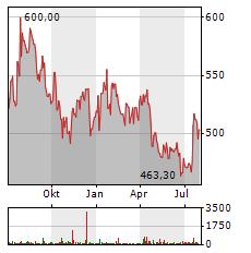 THERMO FISHER Aktie Chart 1 Jahr