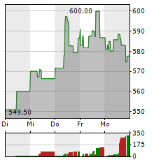 THERMO FISHER Aktie 1-Woche-Intraday-Chart
