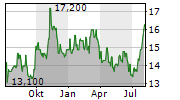 THERMON GROUP HOLDINGS INC Chart 1 Jahr