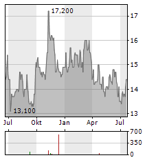 THERMON GROUP HOLDINGS Aktie Chart 1 Jahr