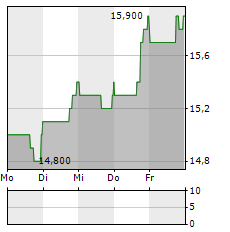THERMON GROUP HOLDINGS Aktie 5-Tage-Chart
