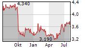 THESSALONIKI WATER AND SEWAGE COMPANY SA Chart 1 Jahr