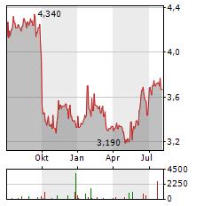 THESSALONIKI WATER Aktie Chart 1 Jahr