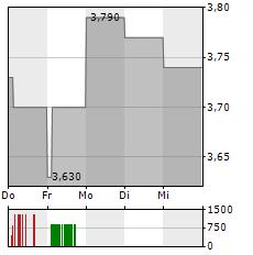 THESSALONIKI WATER Aktie 5-Tage-Chart