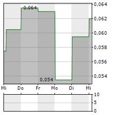THETA GOLD MINES Aktie 5-Tage-Chart