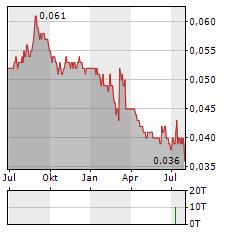 THOMSON MEDICAL Aktie Chart 1 Jahr