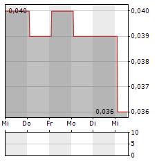 THOMSON MEDICAL Aktie 5-Tage-Chart