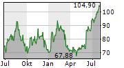 THOR INDUSTRIES INC Chart 1 Jahr
