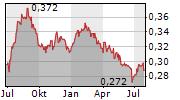 THORNEY OPPORTUNITIES LTD Chart 1 Jahr