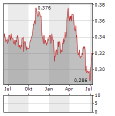 THORNEY OPPORTUNITIES Aktie Chart 1 Jahr