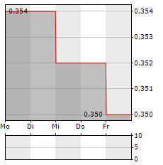 THORNEY OPPORTUNITIES Aktie 5-Tage-Chart