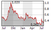 THREED CAPITAL INC Chart 1 Jahr