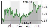 THURGAUER KANTONALBANK Chart 1 Jahr