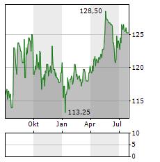 THURGAUER KANTONALBANK Aktie Chart 1 Jahr