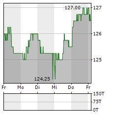 THURGAUER KANTONALBANK Aktie 5-Tage-Chart
