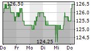 THURGAUER KANTONALBANK 5-Tage-Chart