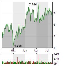THYSSENKRUPP Aktie Chart 1 Jahr